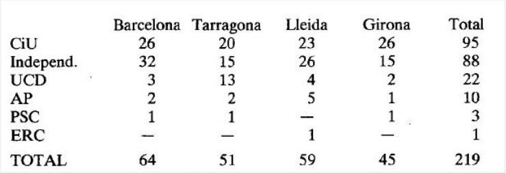 alcaldes-franquistas en elecciones de 1979 y 1983